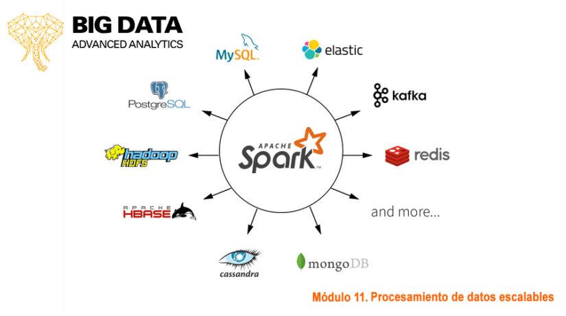Apache Spark: Introducción, qué es y cómo funciona